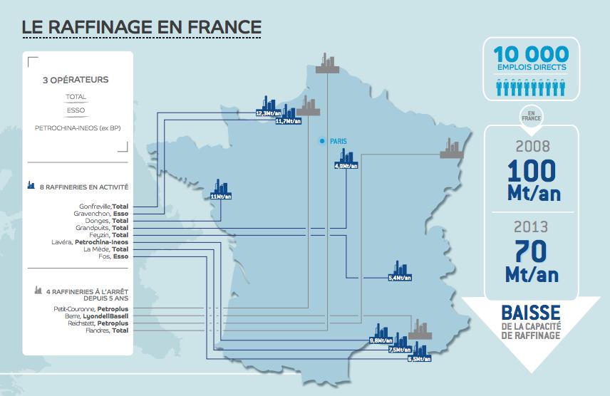 Le raffinage en France