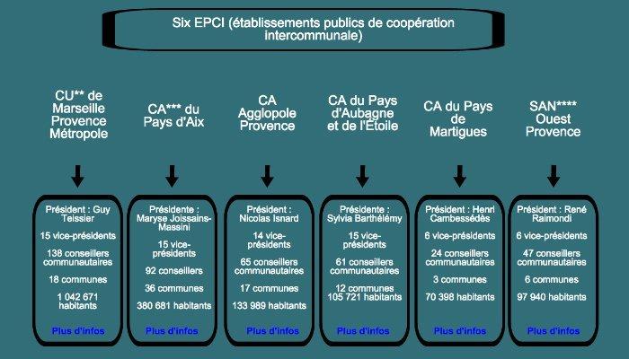 """Les six """"interco"""" concernées par la loi portant sur la création de la métropole d'Aix-Marseille-Provence. (Capture extrait de Comprendre la métropole en cinq infographies. Gomet')"""
