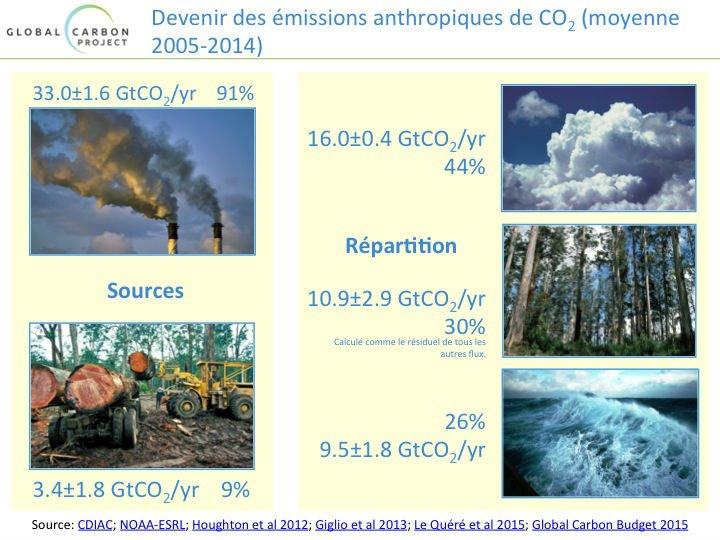 GCP2015 une diapo slide