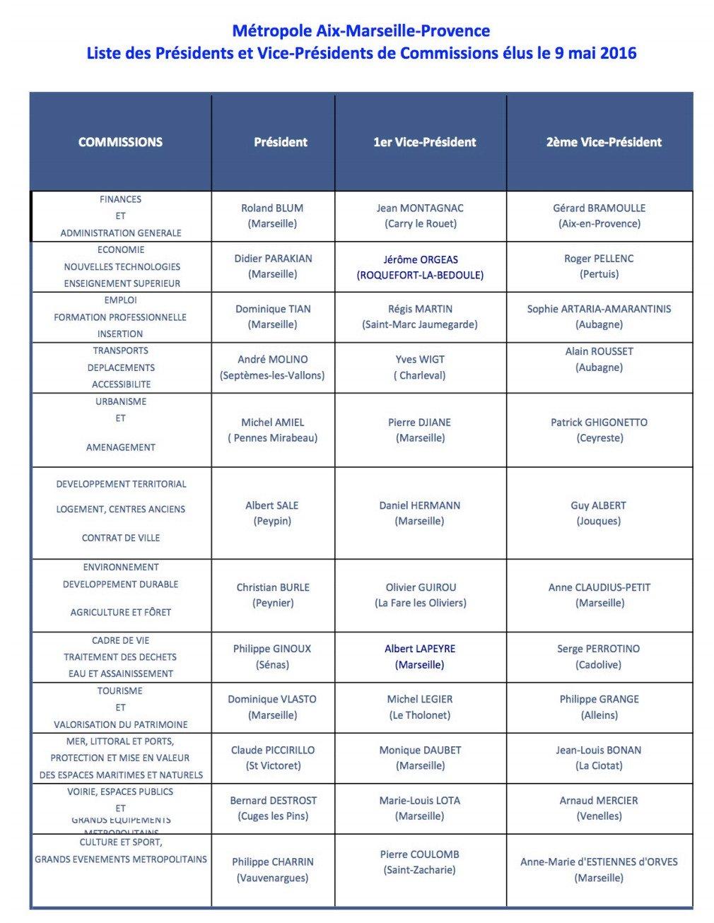 liste des commissions MAMP