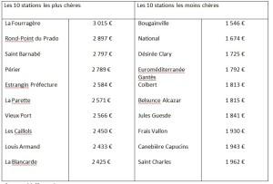 Le site Meilleurs Agents publie les prix par station de métro à Marseille
