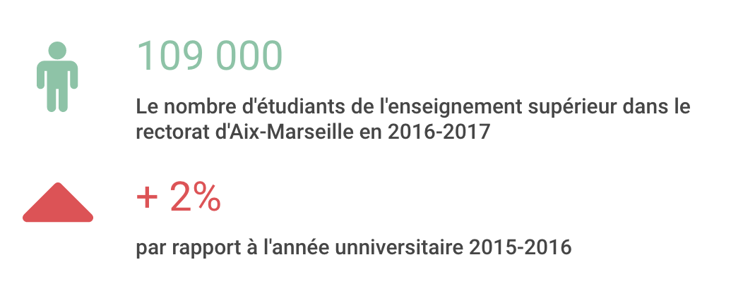Etudiants rectorat Aix-Marseille