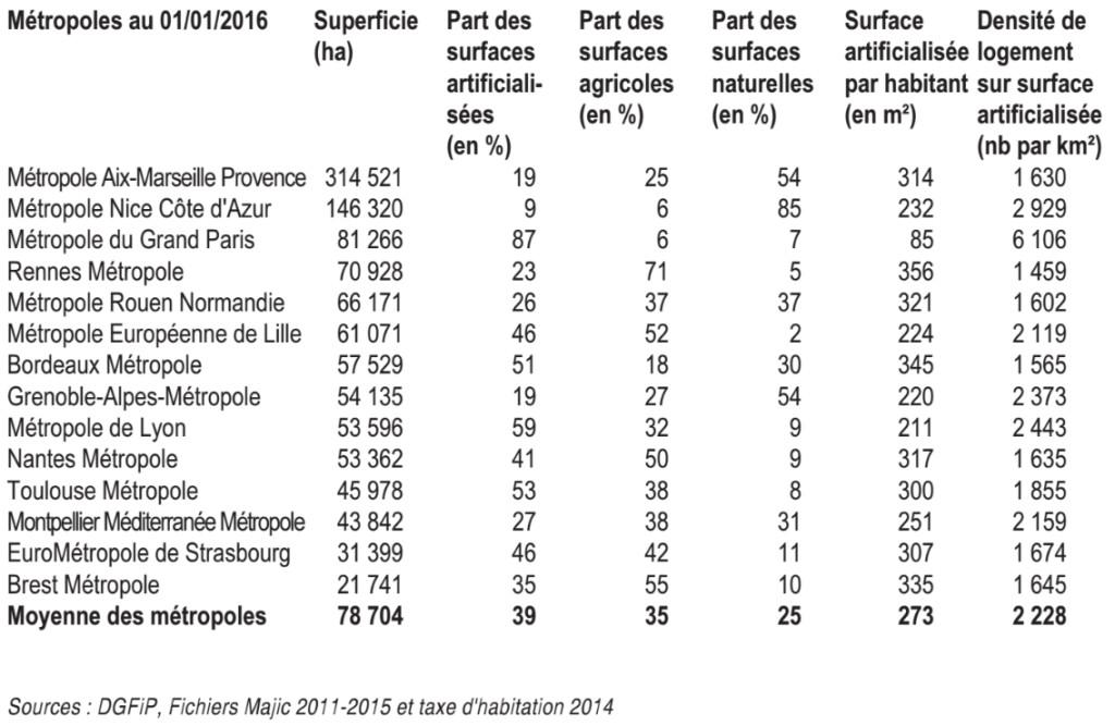 Graph Comparatif Metropoles