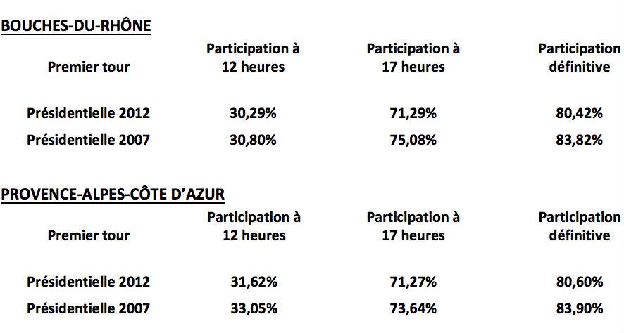 Taux de participation aux élections présidentielles de 2017 et 2012 en Paca et Bouches-du-Rhône. (Source Préfecture).