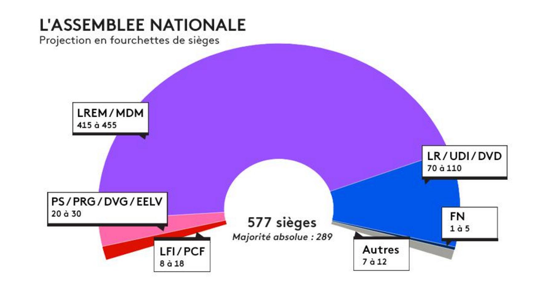 Resultats legislatives b du rhone