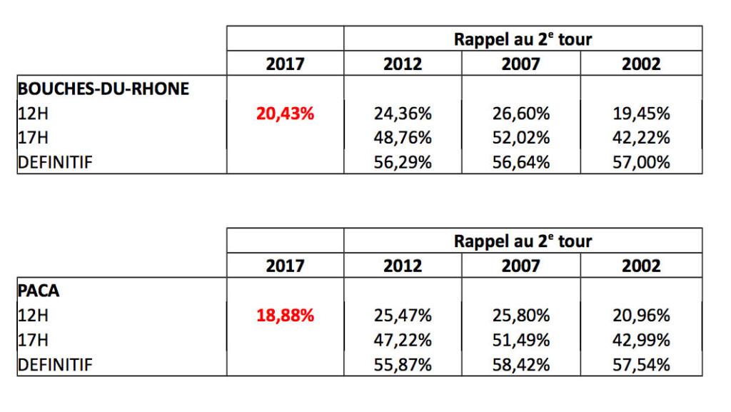 taux de participation dimanche 18 juin 2017 à 12h. Source Préfecture.