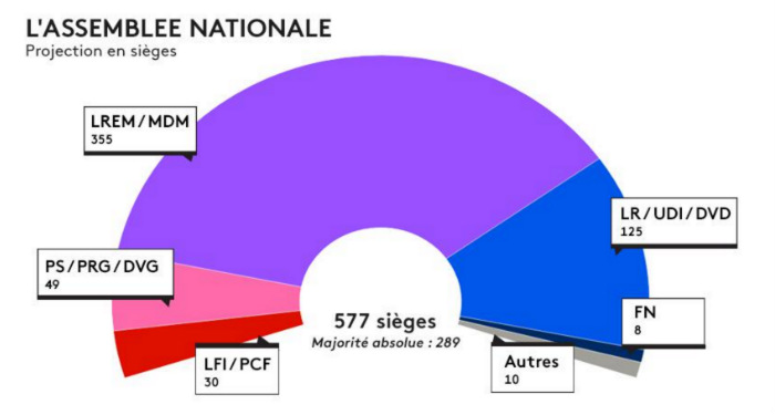 Législatives : vague de
