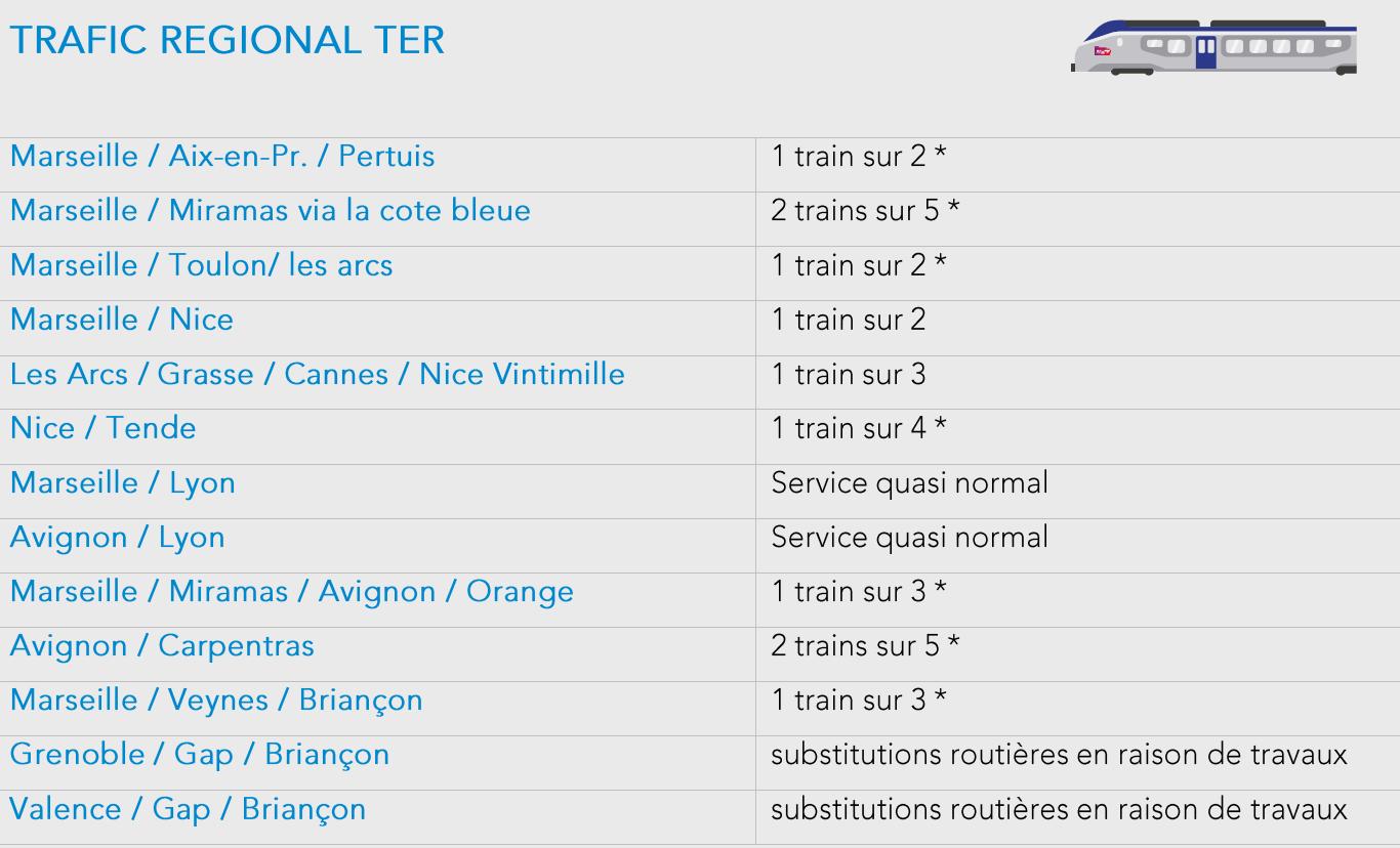 Perturbations SNCF
