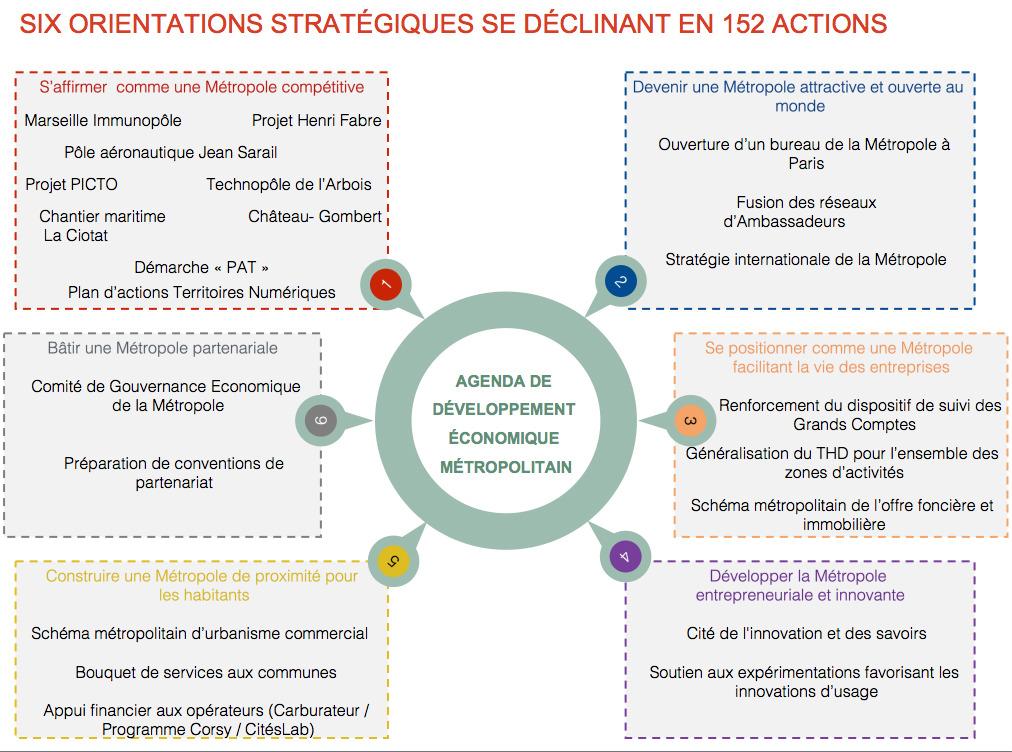 six orientations