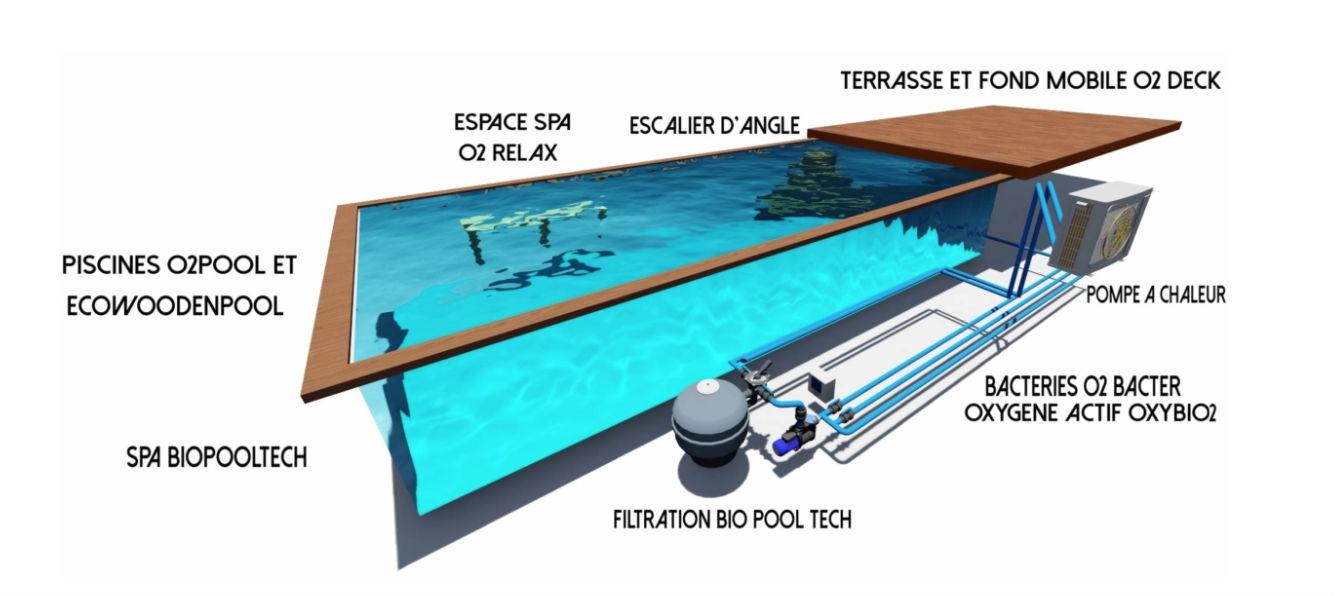BioPool tech