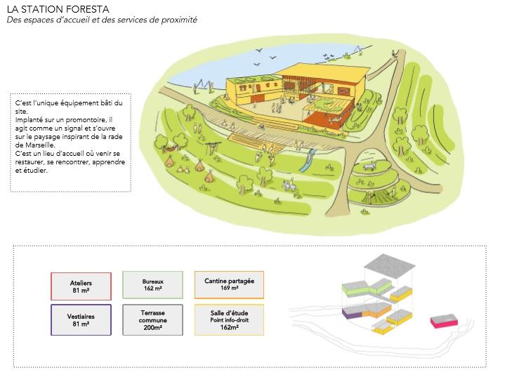 La station Foresta sera le seul bâtiment du parc