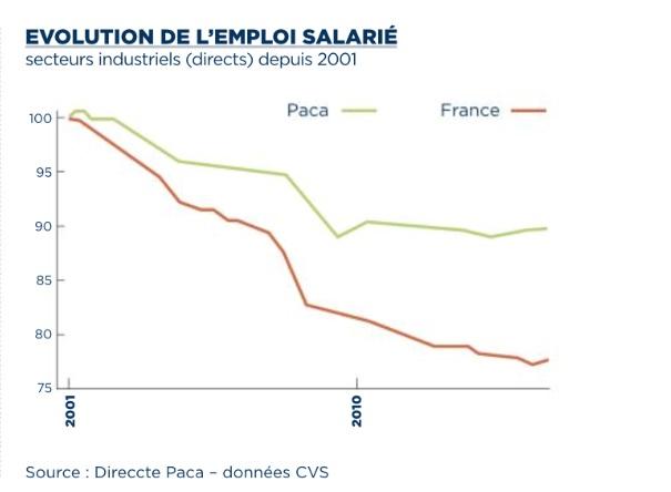 Evolution de l'emploi salarié industriel en Paca depuis 2001