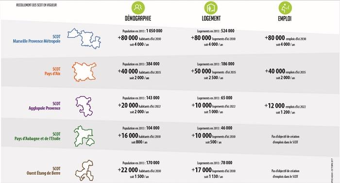 Les 5 scot existants sur la métropole donnent des pistes sur les objectifs à fixer pour les 20 années à venir