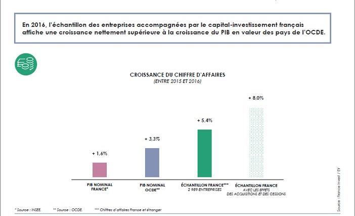 Les entreprises accompagnées par un fonds affichent une croissance supérieure à la moyenne