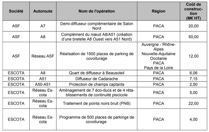 Elisabeth Borne, a confirmé, le 1er août, plusieurs opérations en région Provence-Alpes-Côte-d'Azur, dans le cadre de la mise en œuvre du plan d'investissement autoroutier.