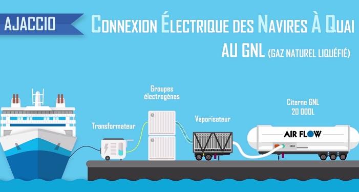 Air Flow a développé un système pour transformer le GNL en électricité