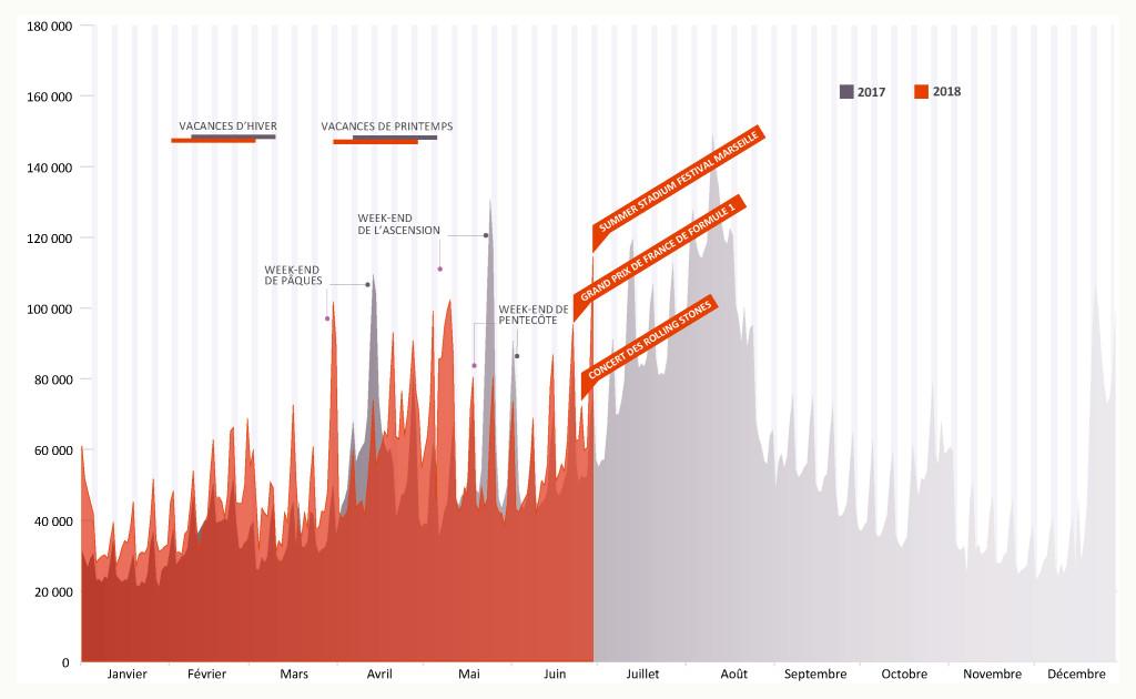 Les nuitées des touristes français dans le département des BDR en 2018 vs 2017 (crédit Provence Tourisme)
