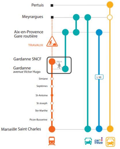 La circulation entre Meyrargues et Marseille durant les travaux. (Crédit:SNCF)