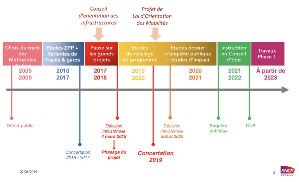 La Ligne Nouvelle prépare l'enquête publique pour 2021   Gomet'