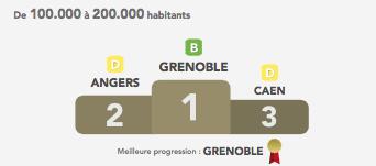 La ville de Grenoble arrive en première position dans la catégorie 100 000- 200 000 habitants